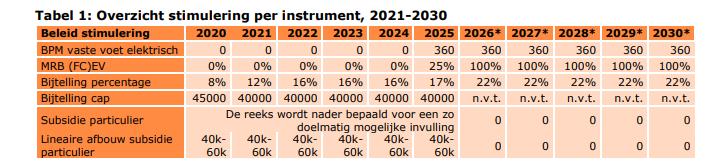 Bijtelling 2017 2020